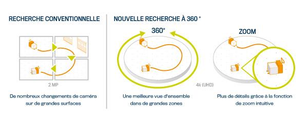 360-grad-recherche-fr