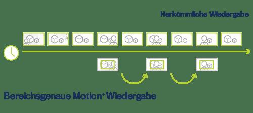 Logistik mit Videoüberwachung | Softwaremodule für CargoVIS und ParcelVIS