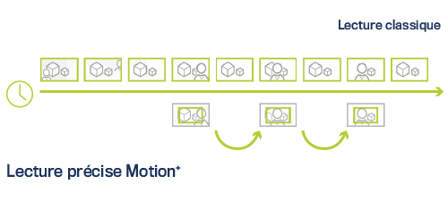 motion-plus-infografik-FR