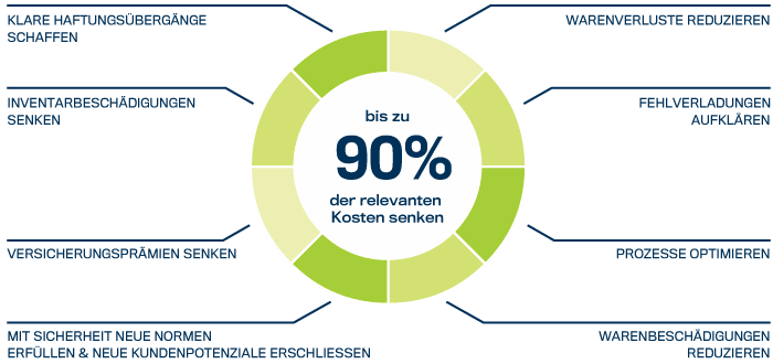 Kundennutzen | 90% der relevanten Kosten senken mit Videoüberwachungslösungen für die Logistik von DIVIS