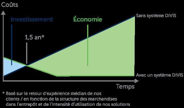 Avantage client | réduire les coûts jusqu'à 90 % dans de nombreux domaines où les coûts sont élevés